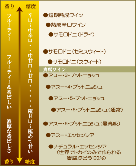 トカイワインの種類 図表